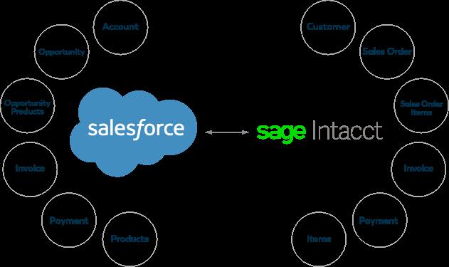 salesforce-sage